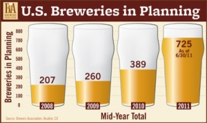 Brewers Association Reports 2011 Mid-Year Growth for U.S. Craft Brewers