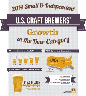 Craft Brewer Volume Share of U.S. Beer Market  Reaches Double Digits in 2014